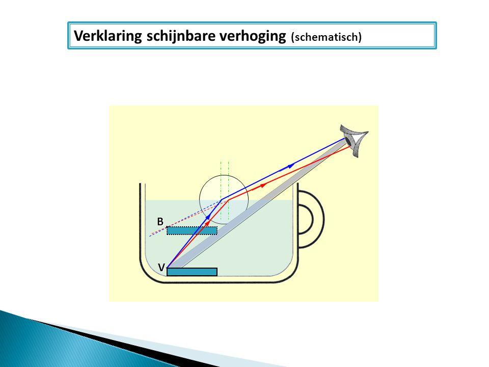 V B Verklaring schijnbare verhoging (schematisch)