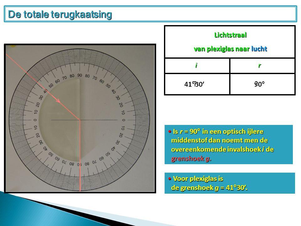 De totale terugkaatsing Lichtstraal van plexiglas naar lucht ir 41°30' 90° .