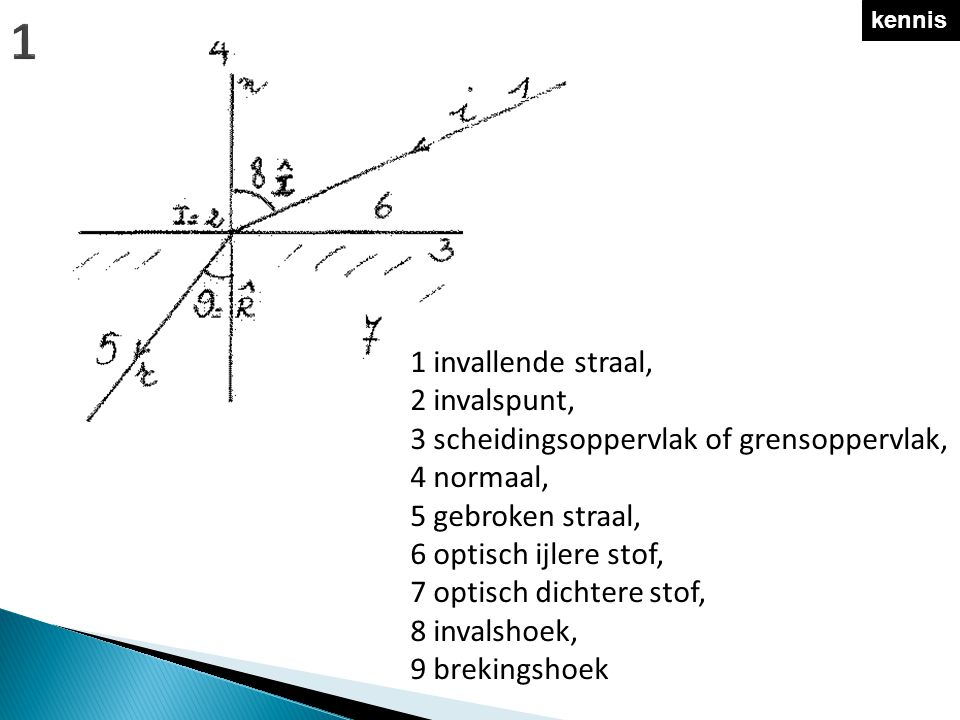 kennis 1 invallende straal, 2 invalspunt, 3 scheidingsoppervlak of grensoppervlak, 4 normaal, 5 gebroken straal, 6 optisch ijlere stof, 7 optisch dichtere stof, 8 invalshoek, 9 brekingshoek