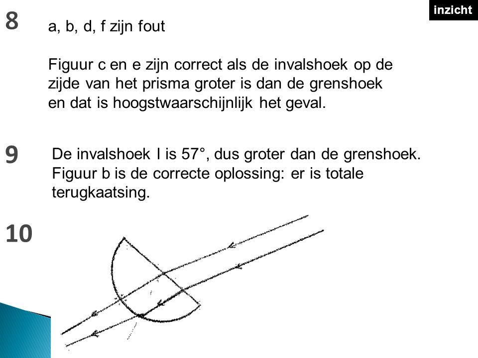 inzicht a, b, d, f zijn fout Figuur c en e zijn correct als de invalshoek op de zijde van het prisma groter is dan de grenshoek en dat is hoogstwaarschijnlijk het geval.