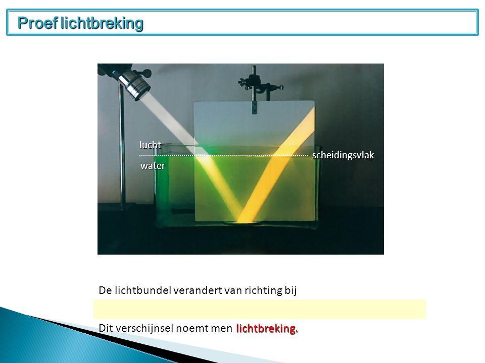 De lichtbundel verandert van richting bij overgang van de ene naar een andere optische middenstof.
