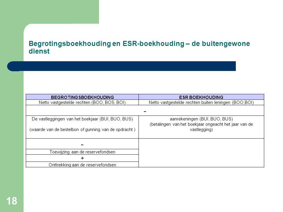 18 Begrotingsboekhouding en ESR-boekhouding – de buitengewone dienst BEGROTINGSBOEKHOUDINGESR BOEKHOUDING Netto vastgestelde rechten (BOO, BOS, BOI)Netto vastgestelde rechten buiten leningen (BOO,BOI) - De vastleggingen van het boekjaar (BUI, BUO, BUS)aanrekeningen (BUI, BUO, BUS) (waarde van de bestelbon of gunning van de opdracht ) (betalingen van het boekjaar ongeacht het jaar van de vastlegging) - Toewijzing aan de reservefondsen + Onttrekking aan de reservefondsen