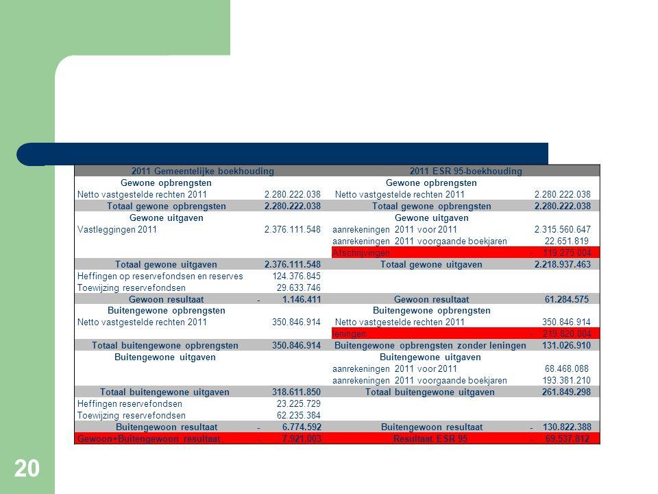 20 2011 Gemeentelijke boekhouding2011 ESR 95-boekhouding Gewone opbrengsten Netto vastgestelde rechten 2011 2.280.222.038 Netto vastgestelde rechten 2011 2.280.222.038 Totaal gewone opbrengsten 2.280.222.038 Totaal gewone opbrengsten 2.280.222.038 Gewone uitgaven Vastleggingen 2011 2.376.111.548aanrekeningen 2011 voor 2011 2.315.560.647 aanrekeningen 2011 voorgaande boekjaren 22.651.819 Afschrijvingen- 119.275.004 Totaal gewone uitgaven 2.376.111.548 Totaal gewone uitgaven 2.218.937.463 Heffingen op reservefondsen en reserves 124.376.845 Toewijzing reservefondsen 29.633.746 Gewoon resultaat- 1.146.411 Gewoon resultaat 61.284.575 Buitengewone opbrengsten Netto vastgestelde rechten 2011 350.846.914 Netto vastgestelde rechten 2011 350.846.914 leningen- 219.820.004 Totaal buitengewone opbrengsten 350.846.914Buitengewone opbrengsten zonder leningen 131.026.910 Buitengewone uitgaven aanrekeningen 2011 voor 2011 68.468.088 aanrekeningen 2011 voorgaande boekjaren 193.381.210 Totaal buitengewone uitgaven 318.611.850Totaal buitengewone uitgaven 261.849.298 Heffingen reservefondsen 23.225.729 Toewijzing reservefondsen 62.235.384 Buitengewoon resultaat- 6.774.592 Buitengewoon resultaat- 130.822.388 Gewoon+Buitengewoon resultaat- 7.921.003Resultaat ESR 95- 69.537.812
