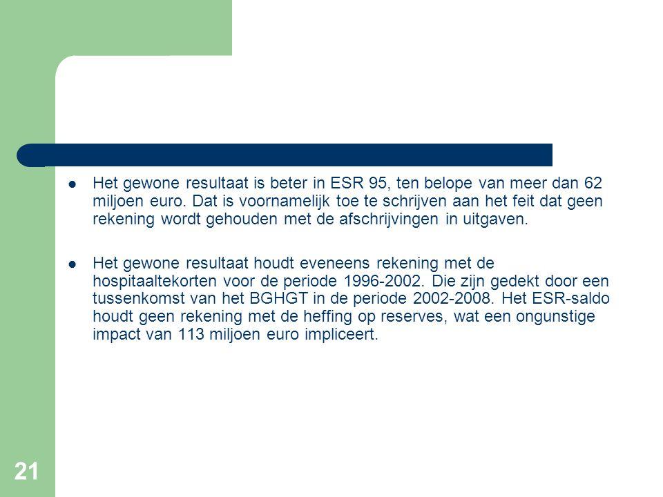 21  Het gewone resultaat is beter in ESR 95, ten belope van meer dan 62 miljoen euro.