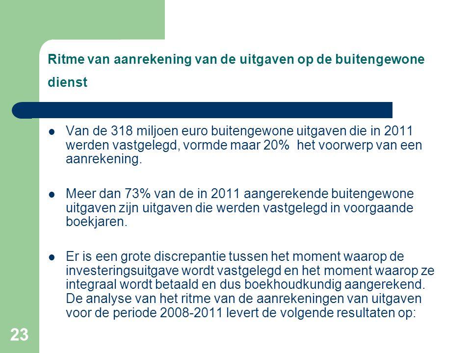 23 Ritme van aanrekening van de uitgaven op de buitengewone dienst  Van de 318 miljoen euro buitengewone uitgaven die in 2011 werden vastgelegd, vormde maar 20% het voorwerp van een aanrekening.