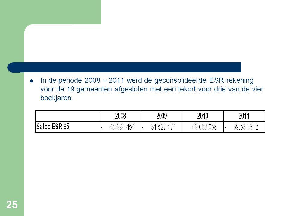 25  In de periode 2008 – 2011 werd de geconsolideerde ESR-rekening voor de 19 gemeenten afgesloten met een tekort voor drie van de vier boekjaren.