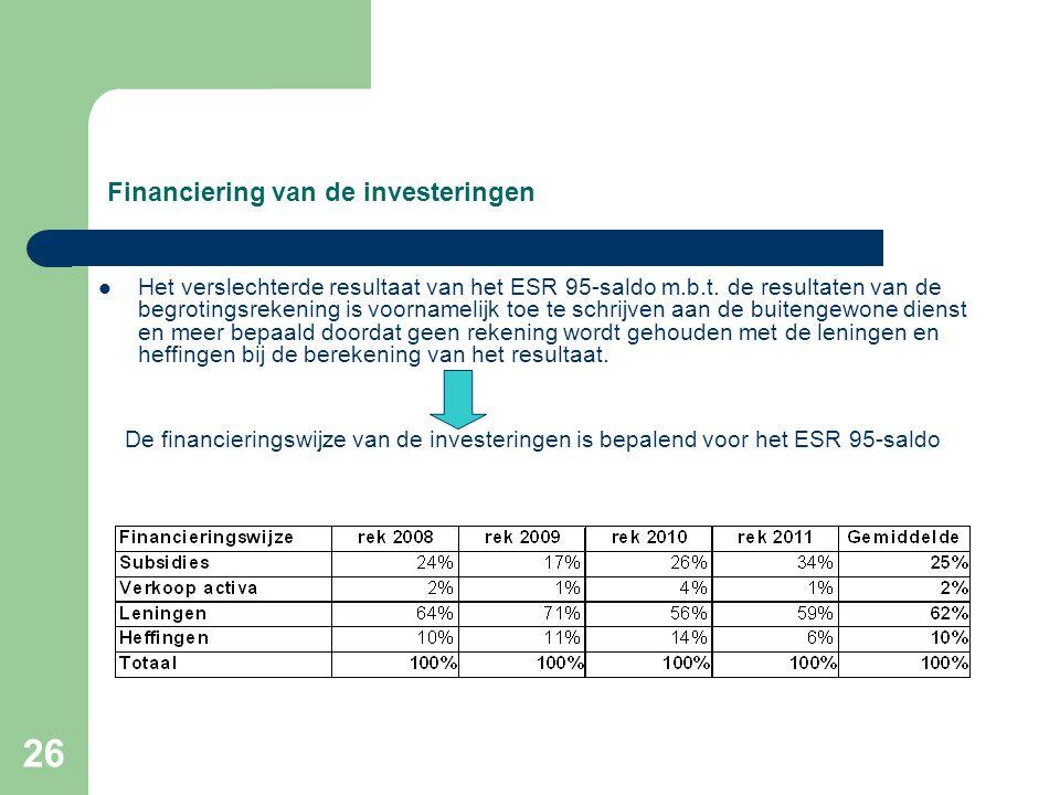 26 Financiering van de investeringen  Het verslechterde resultaat van het ESR 95-saldo m.b.t.
