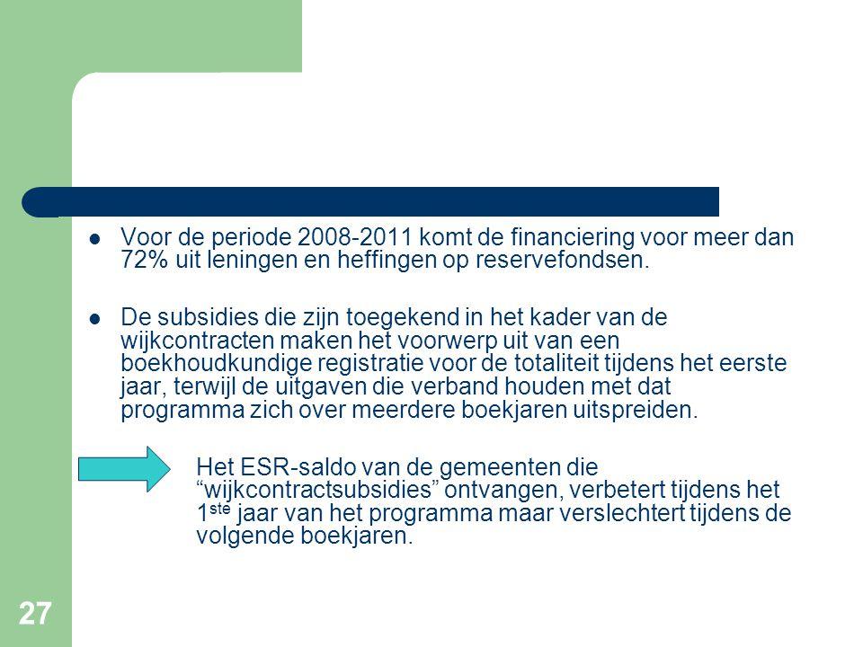 27  Voor de periode 2008-2011 komt de financiering voor meer dan 72% uit leningen en heffingen op reservefondsen.