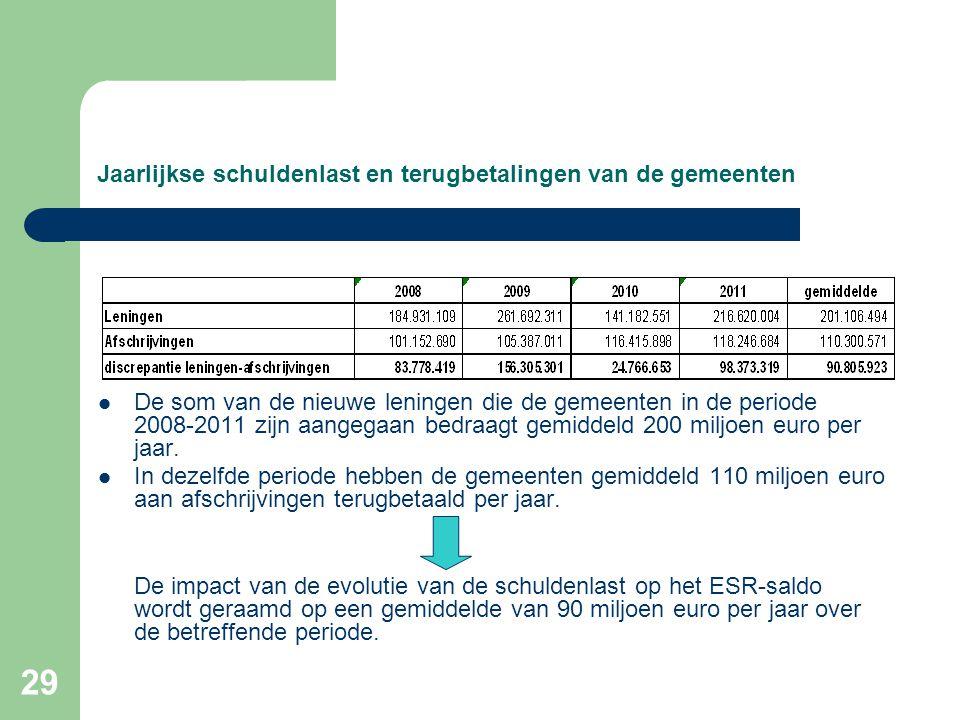 29 Jaarlijkse schuldenlast en terugbetalingen van de gemeenten  De som van de nieuwe leningen die de gemeenten in de periode 2008-2011 zijn aangegaan bedraagt gemiddeld 200 miljoen euro per jaar.