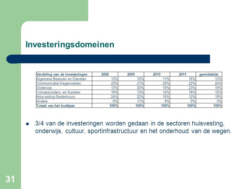31 Investeringsdomeinen  3/4 van de investeringen worden gedaan in de sectoren huisvesting, onderwijs, cultuur, sportinfrastructuur en het onderhoud van de wegen.