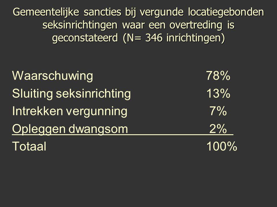 Gemeentelijke sancties bij vergunde locatiegebonden seksinrichtingen waar een overtreding is geconstateerd (N= 346 inrichtingen) Waarschuwing78% Sluit