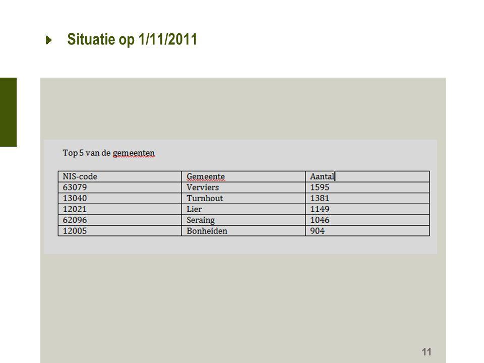 Situatie op 1/11/2011 11