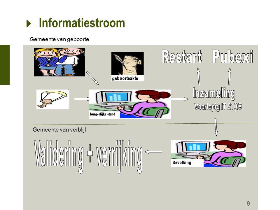 Situatie op 1/11/2011 10 Statistieken voor de inzameling burgerlijke stand maart 2010 - oktober 2011 Totaal : 11184 voor 20 maanden.