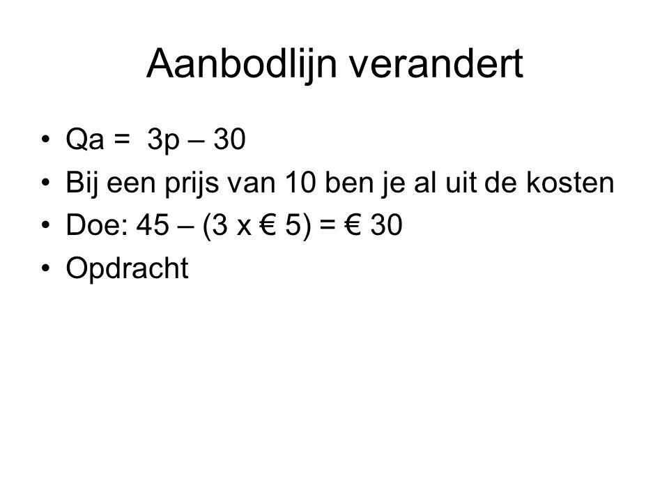 Aanbodlijn verandert •Qa = 3p – 30 •Bij een prijs van 10 ben je al uit de kosten •Doe: 45 – (3 x € 5) = € 30 •Opdracht