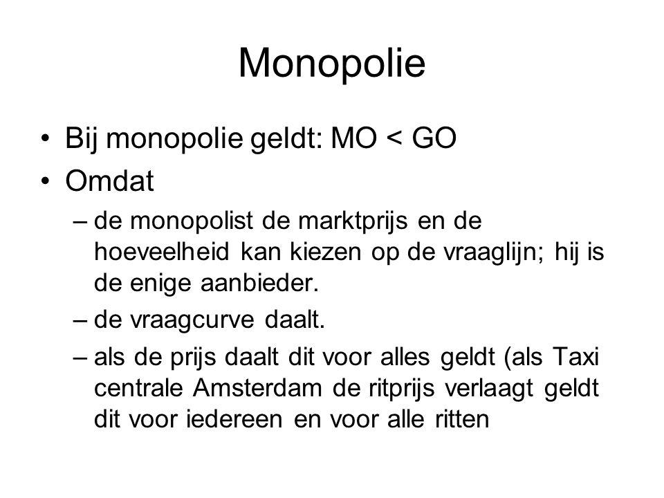 Monopolie •Bij monopolie geldt: MO < GO •Omdat –de monopolist de marktprijs en de hoeveelheid kan kiezen op de vraaglijn; hij is de enige aanbieder. –