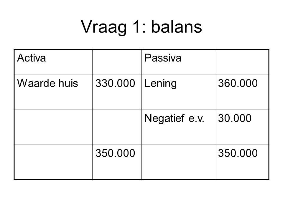 Vraag 1: balans ActivaPassiva Waarde huis330.000Lening360.000 Negatief e.v.30.000 350.000