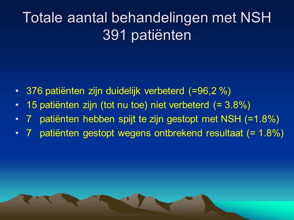 Totale aantal behandelingen met NSH 391 patiënten •376 patiënten zijn duidelijk verbeterd (=96,2 %) •15 patiënten zijn (tot nu toe) niet verbeterd (=