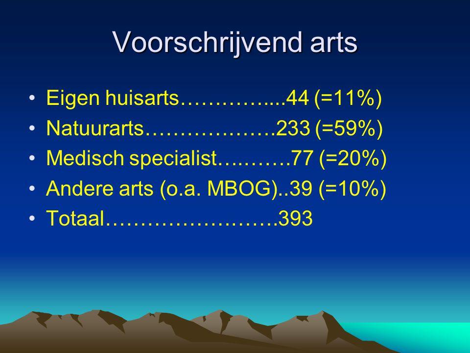 Voorschrijvend arts •Eigen huisarts…………....44 (=11%) •Natuurarts……………….233 (=59%) •Medisch specialist….…….77 (=20%) •Andere arts (o.a. MBOG)..39 (=10%