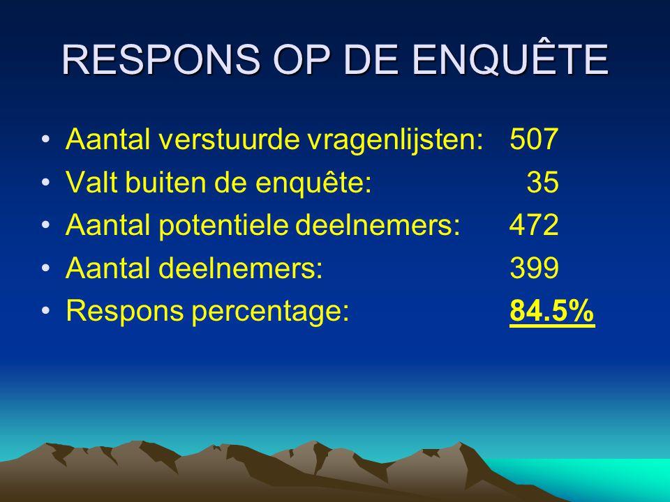 RESPONS OP DE ENQUÊTE •Aantal verstuurde vragenlijsten:507 •Valt buiten de enquête: 35 •Aantal potentiele deelnemers:472 •Aantal deelnemers:399 •Respo