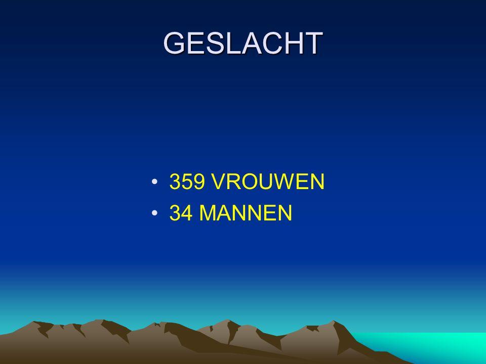 GESLACHT •359 VROUWEN •34 MANNEN