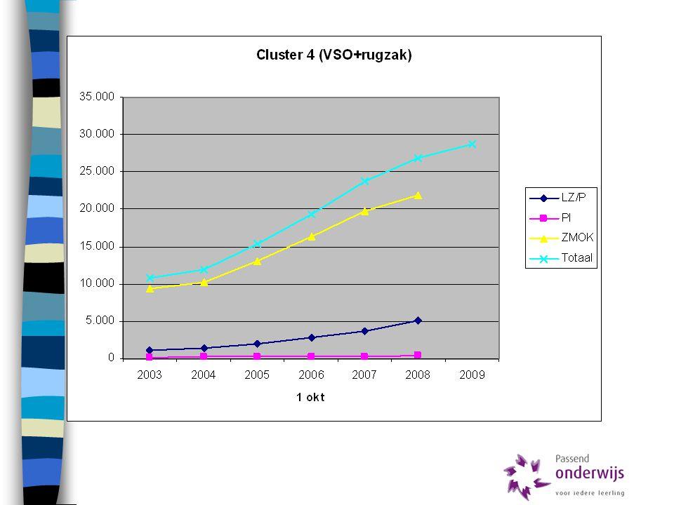Achtergrond  OCW wil dit veranderen: –invoering zorgplicht –(v)so blijft bestaan voor bijna 70.000 lln.