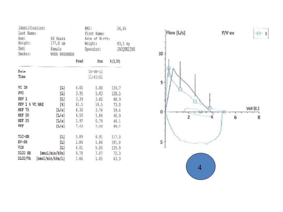 FormulierTotaalSymptomenMentaalFunctioneel 11.72.7501.5 2 0.40.50 3 1.92.750.51.75 4 0000 5 CCQ 4