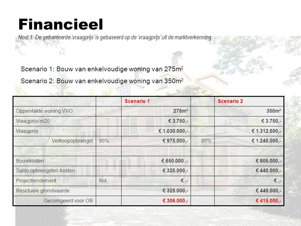 Financieel Noot 1: De gehanteerde 'vraagprijs' is gebaseerd op de 'vraagprijs' uit de marktverkenning Scenario 1Scenario 2 Oppervlakte woning VVO275m²