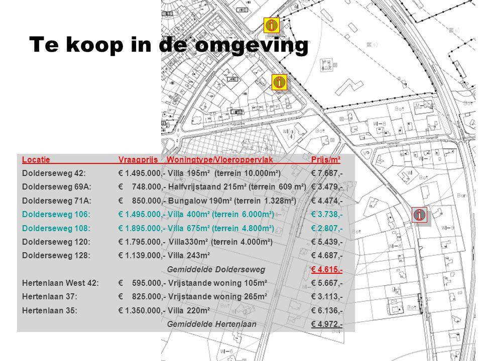 Te koop in de (directe) omgeving LocatieVraagprijsWoningtype/VloeroppervlakPrijs/m² Dolderseweg 106: € 1.495.000,- Villa 400m² (terrein 6.000m²)€ 3.738,- Dolderseweg 108: € 1.895.000,- Villa 675m² (terrein 4.800m²)€ 2.807,- De markt voor 'kapitale villa's' is in zwaar weer belandt: het aanbod is groot, het aantal daadwerkelijke transacties is beperkt, de tijdsduur tussen aanbieding en verkoping is lang, de prijzen staan onder druk.