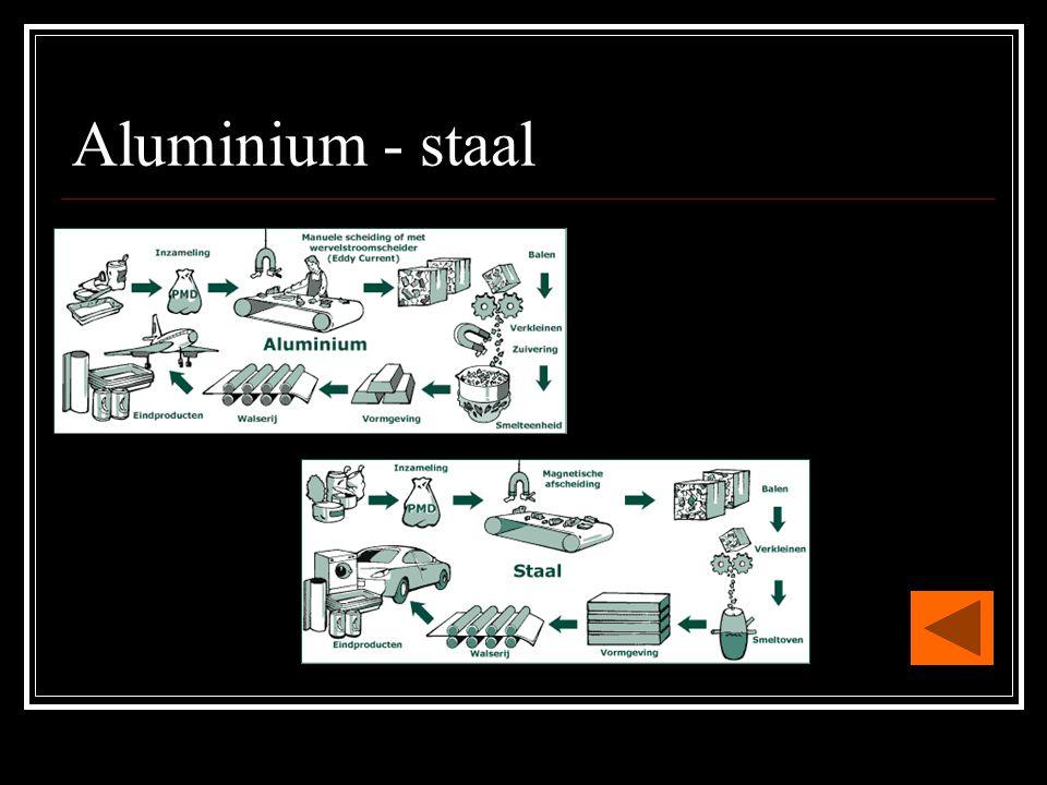 Aluminium - staal