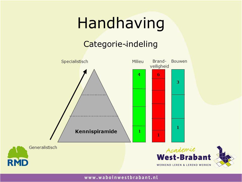 Handhaving Categorie-indeling - Specialistisch Generalistisch Kennispiramide 4 1 6 1 3 1 Milieu Brand- veiligheid Bouwen