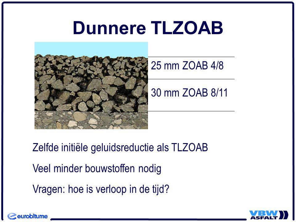 Dunnere TLZOAB 25 mm ZOAB 4/8 30 mm ZOAB 8/11 Zelfde initiële geluidsreductie als TLZOAB Veel minder bouwstoffen nodig Vragen: hoe is verloop in de ti