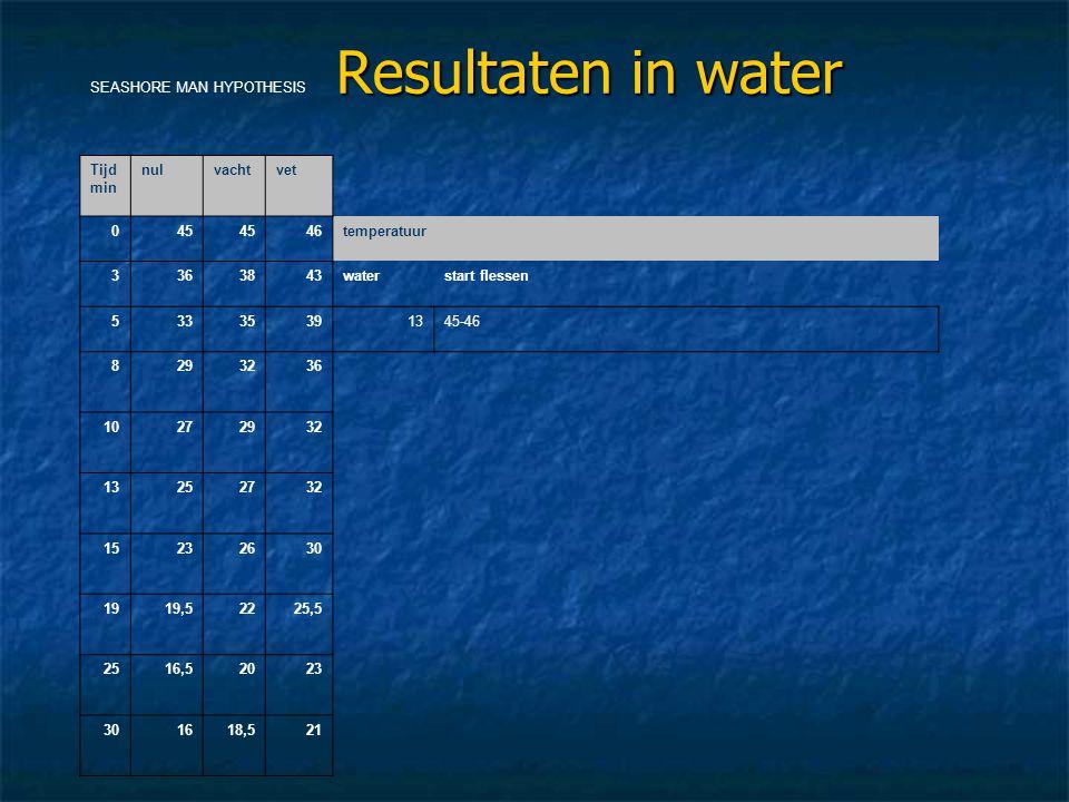 Resultaten in water SEASHORE MAN HYPOTHESIS Tijd min nulvachtvet 045 46temperatuur 3363843waterstart flessen 53335391345-46 8293236 10272932 13252732