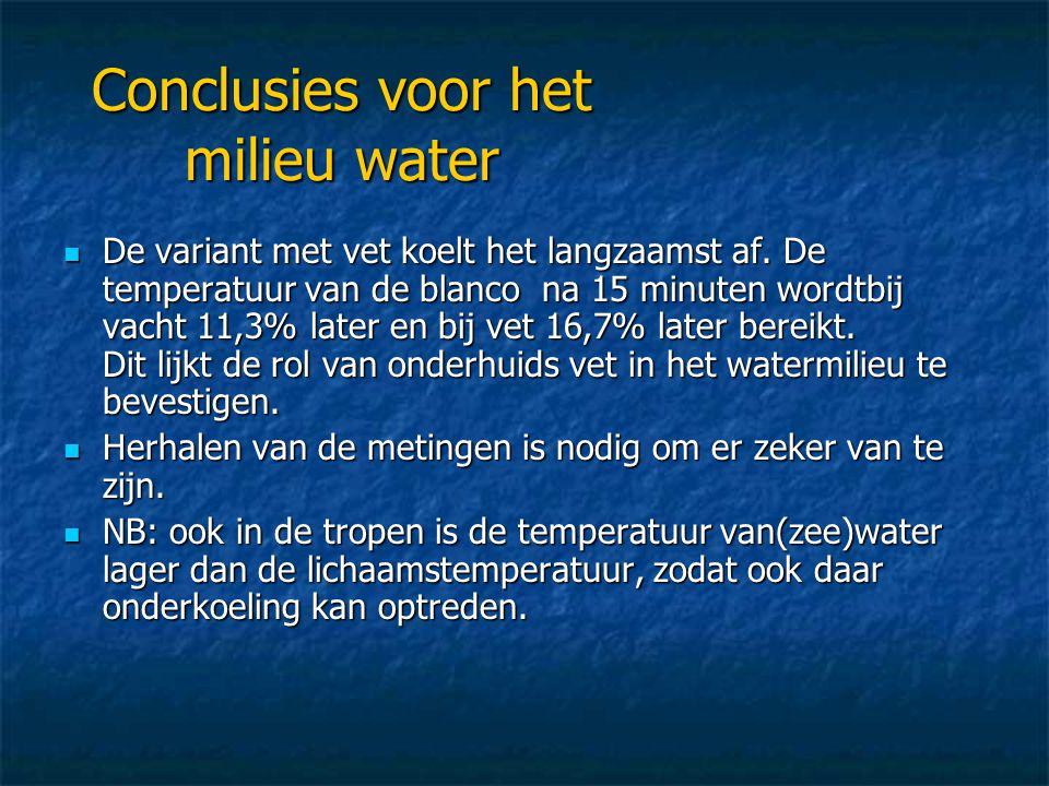 Conclusies voor het milieu water  De variant met vet koelt het langzaamst af. De temperatuur van de blanco na 15 minuten wordtbij vacht 11,3% later e