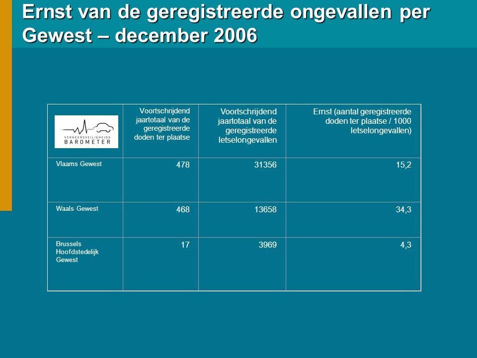 Ernst van de geregistreerde ongevallen per Gewest – december 2006 Voortschrijdend jaartotaal van de geregistreerde doden ter plaatse Voortschrijdend j