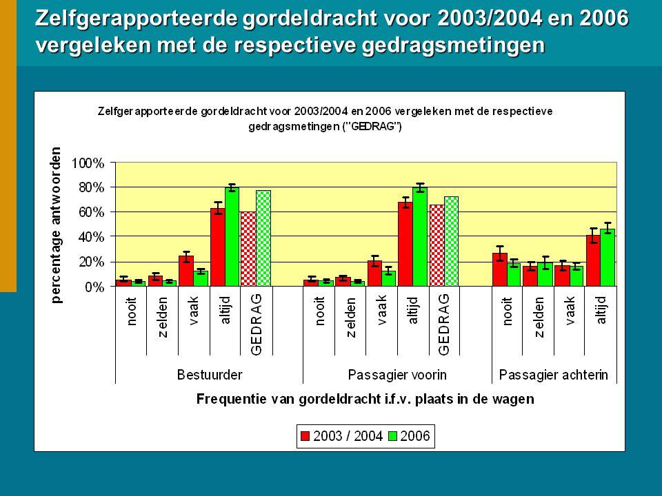 Zelfgerapporteerde gordeldracht voor 2003/2004 en 2006 vergeleken met de respectieve gedragsmetingen