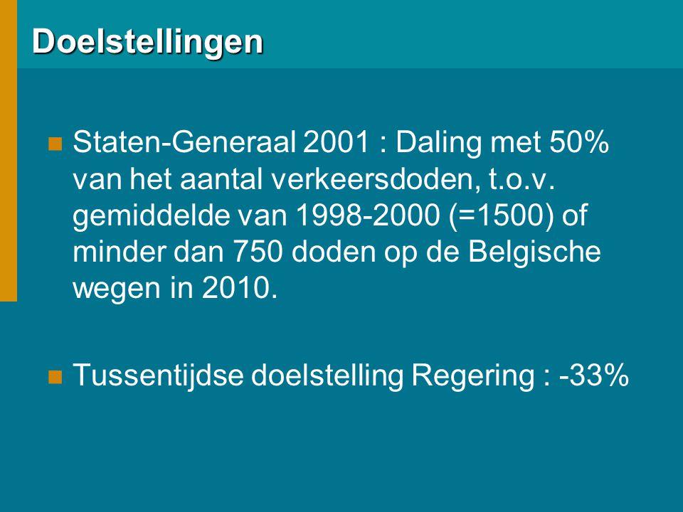Doelstellingen  Staten-Generaal 2001 : Daling met 50% van het aantal verkeersdoden, t.o.v. gemiddelde van 1998-2000 (=1500) of minder dan 750 doden o