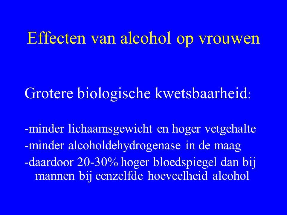 Effecten van alcohol op vrouwen Grotere biologische kwetsbaarheid : -minder lichaamsgewicht en hoger vetgehalte -minder alcoholdehydrogenase in de maag -daardoor 20-30% hoger bloedspiegel dan bij mannen bij eenzelfde hoeveelheid alcohol