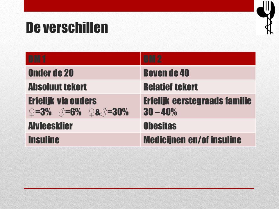 De verschillen DM 1DM 2 Onder de 20Boven de 40 Absoluut tekortRelatief tekort Erfelijk via ouders ♀=3% ♂=6% ♀&♂=30% Erfelijk eerstegraads familie 30 –