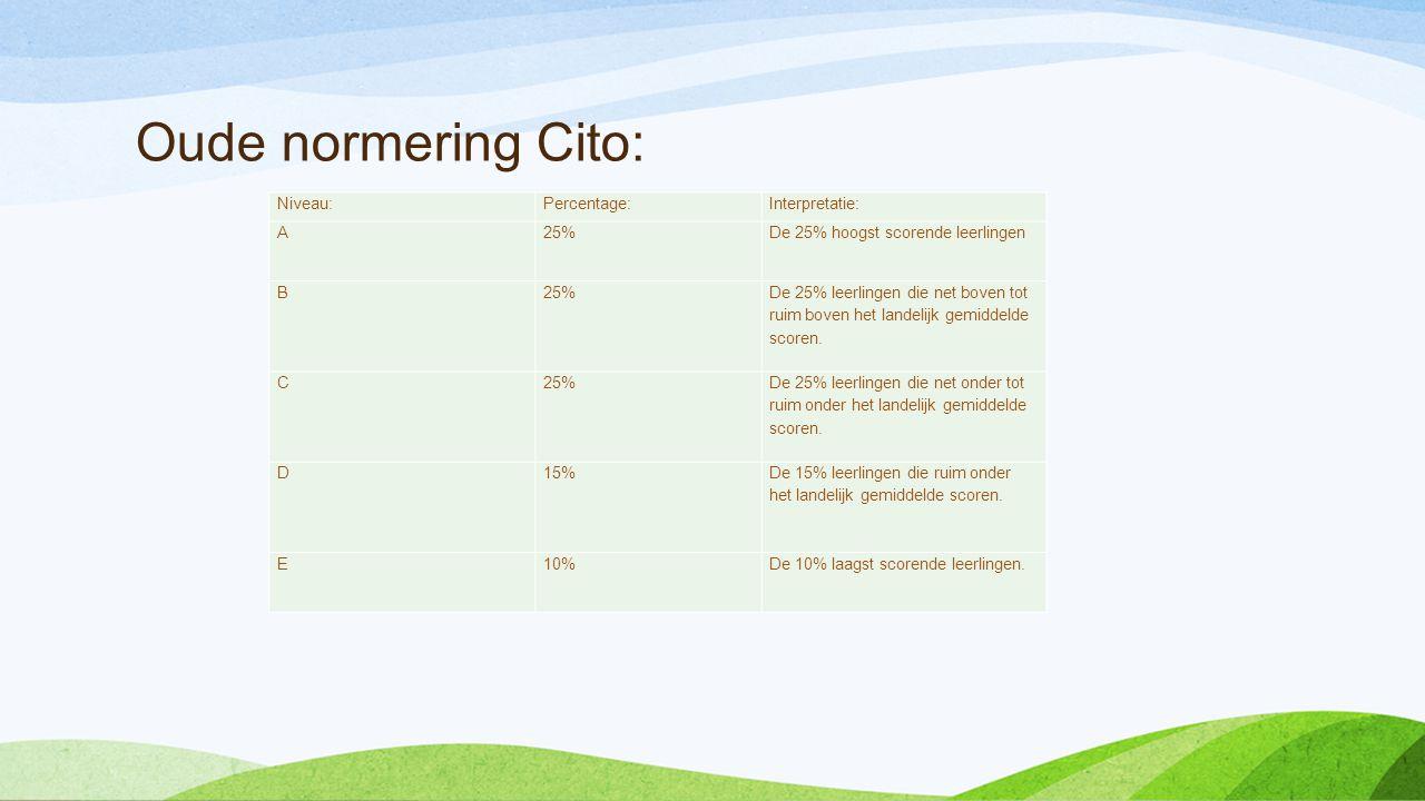 Oude normering Cito: Niveau:Percentage:Interpretatie: A25%De 25% hoogst scorende leerlingen B25% De 25% leerlingen die net boven tot ruim boven het la