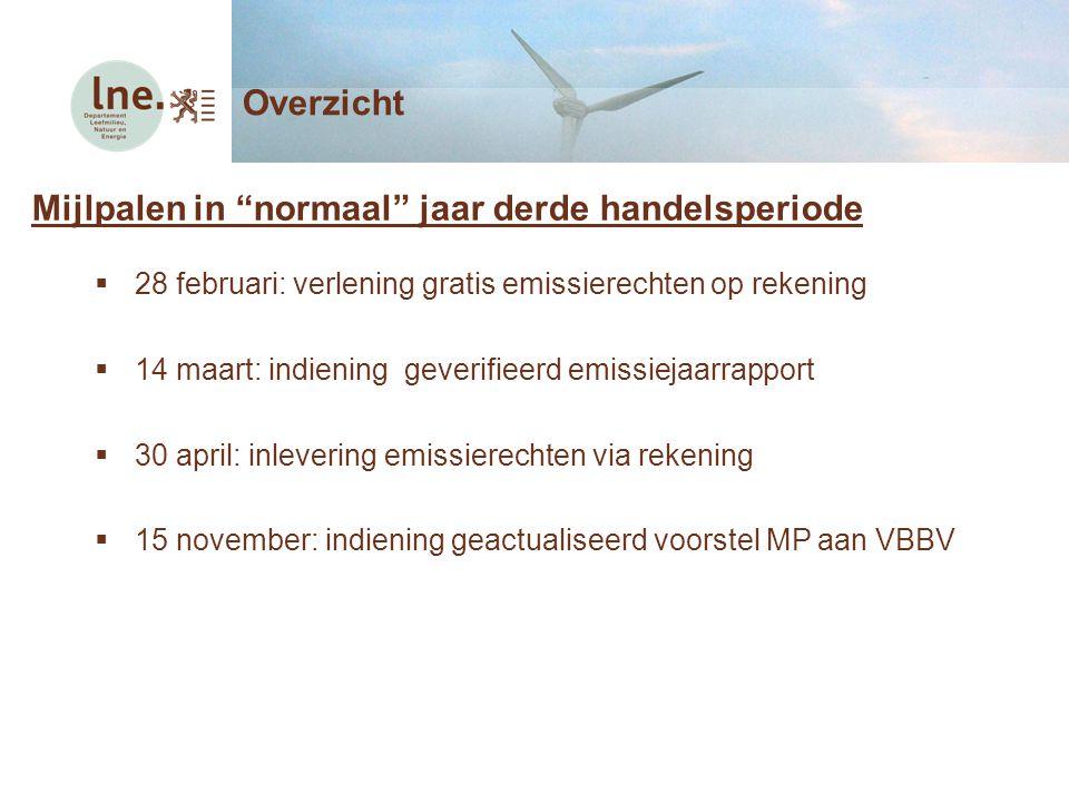 """Mijlpalen in """"normaal"""" jaar derde handelsperiode  28 februari: verlening gratis emissierechten op rekening  14 maart: indiening geverifieerd emissie"""