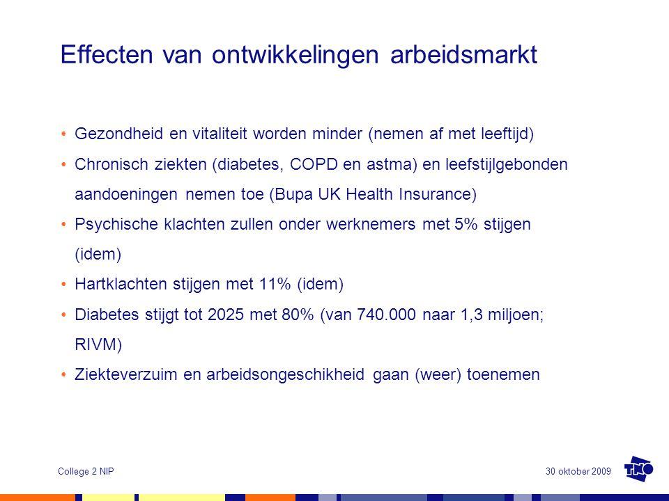 30 oktober 2009College 2 NIP Effecten van ontwikkelingen arbeidsmarkt •Gezondheid en vitaliteit worden minder (nemen af met leeftijd) •Chronisch ziekten (diabetes, COPD en astma) en leefstijlgebonden aandoeningen nemen toe (Bupa UK Health Insurance) •Psychische klachten zullen onder werknemers met 5% stijgen (idem) •Hartklachten stijgen met 11% (idem) •Diabetes stijgt tot 2025 met 80% (van 740.000 naar 1,3 miljoen; RIVM) •Ziekteverzuim en arbeidsongeschikheid gaan (weer) toenemen