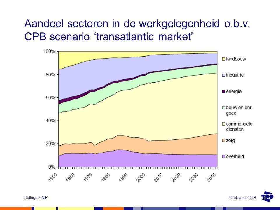 30 oktober 2009College 2 NIP Aandeel sectoren in de werkgelegenheid o.b.v. CPB scenario 'transatlantic market'