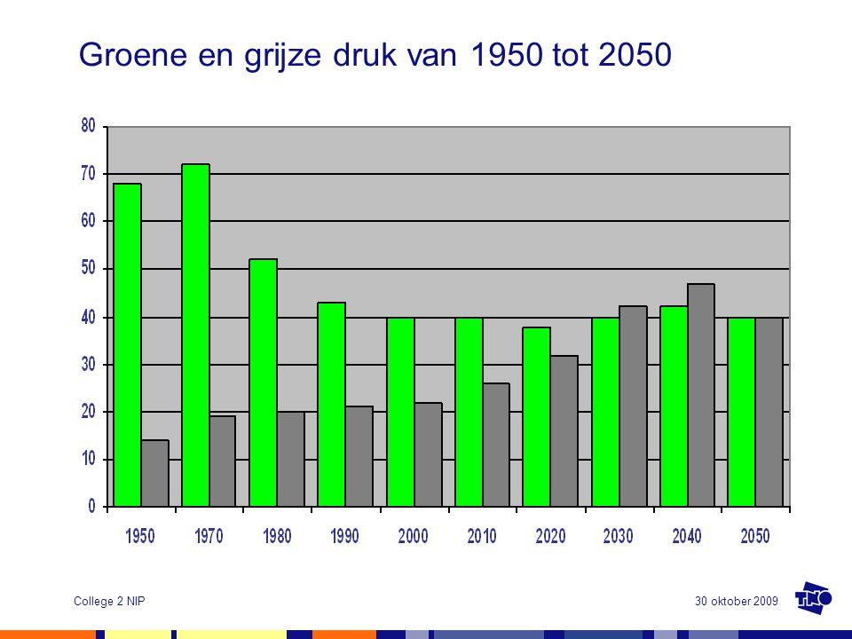 30 oktober 2009College 2 NIP Groene en grijze druk van 1950 tot 2050