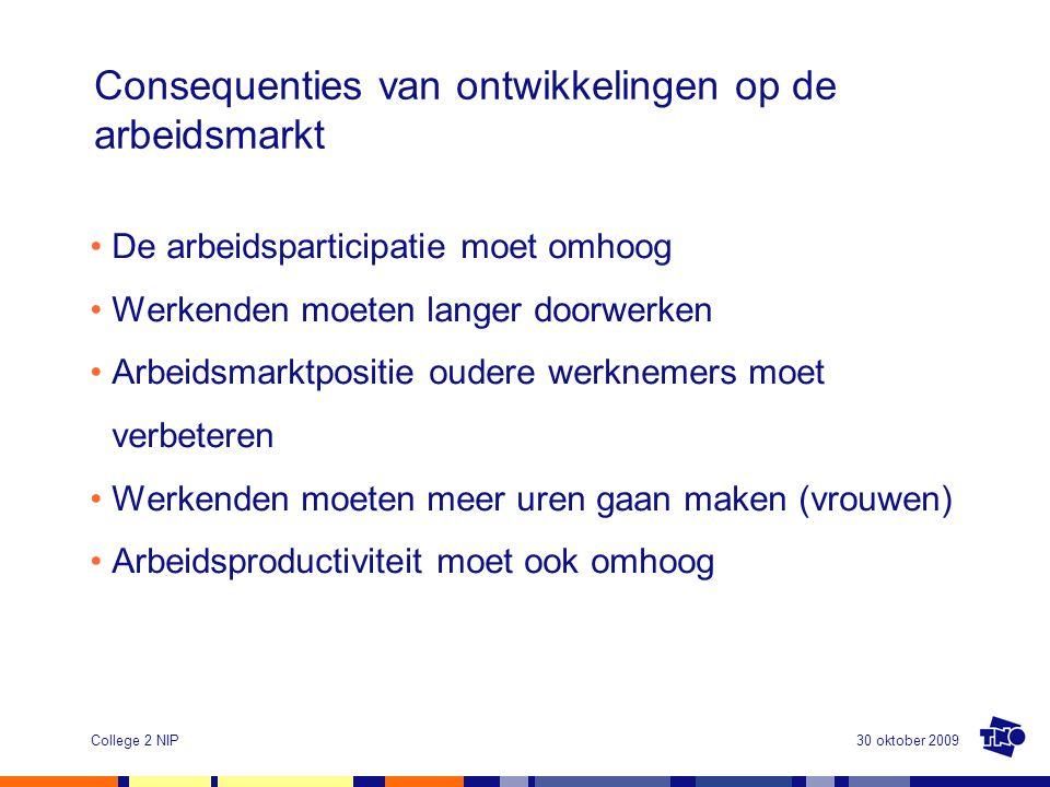 30 oktober 2009College 2 NIP Consequenties van ontwikkelingen op de arbeidsmarkt •De arbeidsparticipatie moet omhoog •Werkenden moeten langer doorwerk