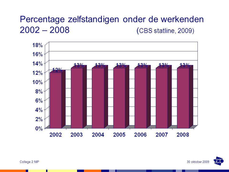 30 oktober 2009College 2 NIP Percentage zelfstandigen onder de werkenden 2002 – 2008 ( CBS statline, 2009)