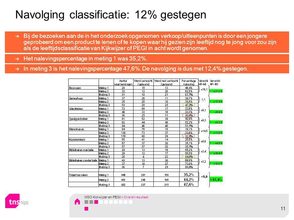 Navolging classificatie: 12% gestegen Bij de bezoeken aan de in het onderzoek opgenomen verkoop/uitleenpunten is door een jongere geprobeerd om een pr