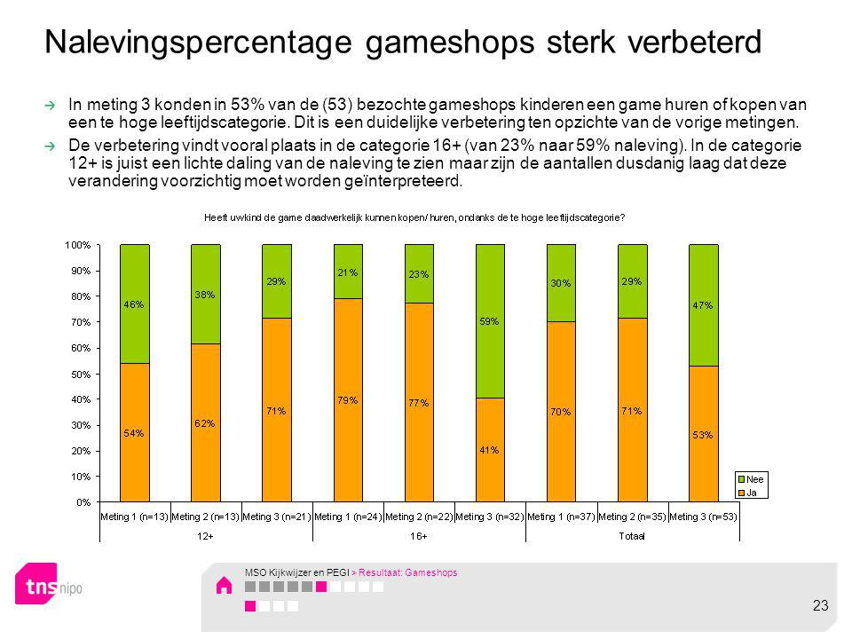 In meting 3 konden in 53% van de (53) bezochte gameshops kinderen een game huren of kopen van een te hoge leeftijdscategorie. Dit is een duidelijke ve