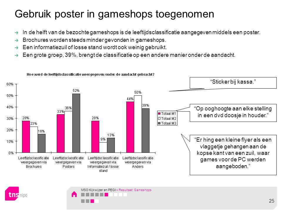 Gebruik poster in gameshops toegenomen In de helft van de bezochte gameshops is de leeftijdsclassificatie aangegeven middels een poster. Brochures wor