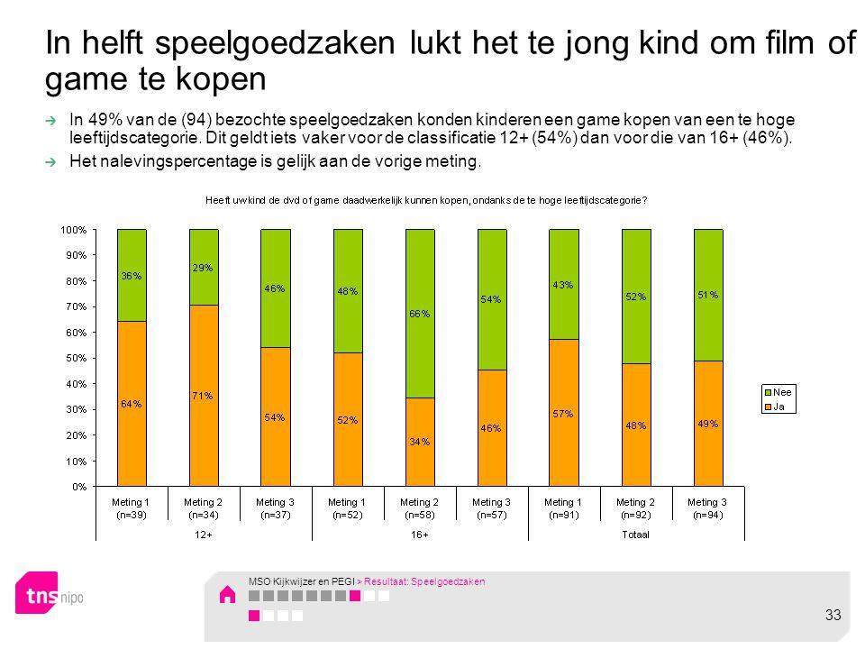 In 49% van de (94) bezochte speelgoedzaken konden kinderen een game kopen van een te hoge leeftijdscategorie. Dit geldt iets vaker voor de classificat