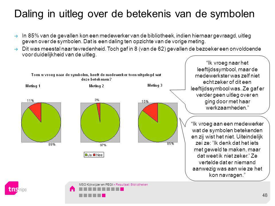 Daling in uitleg over de betekenis van de symbolen In 85% van de gevallen kon een medewerker van de bibliotheek, indien hiernaar gevraagd, uitleg geve
